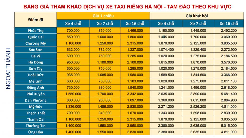 Bảng giá Ontaxi (xe taxi riêng) tuyến Hà Nội - Tam Đảo khu vực ngoại thành